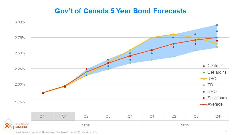 5 year bond forecast