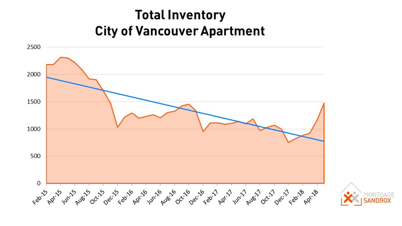 Apartment Inventory