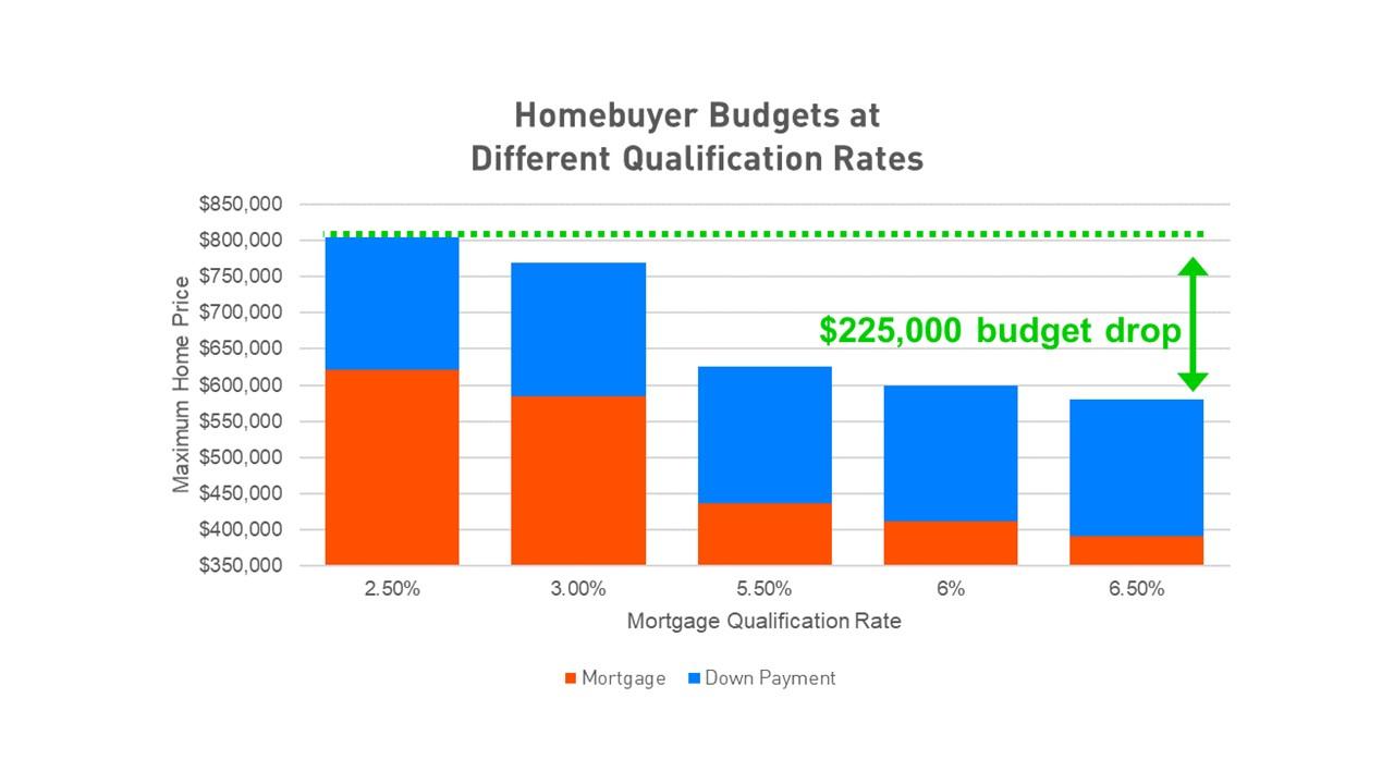 Source: Mortgage Sandbox analysis