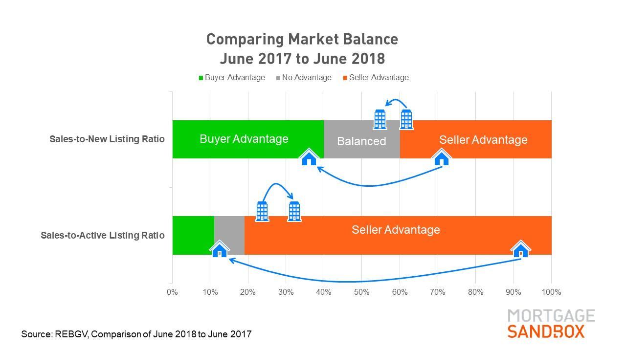 2018 07 09 Market Balance.jpg