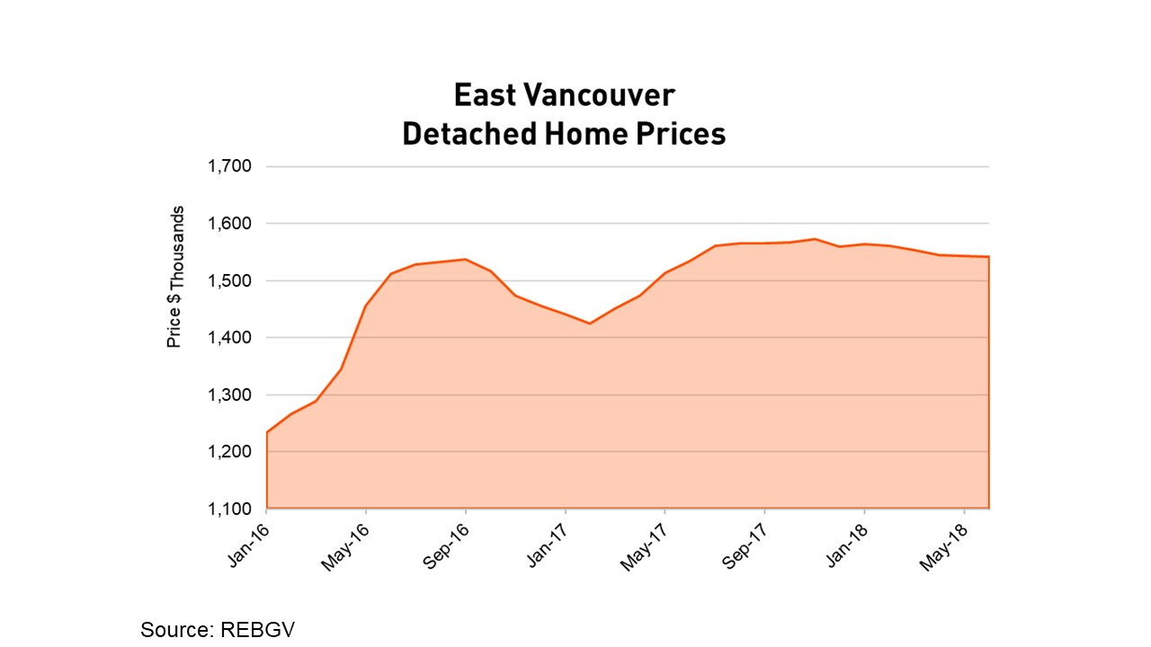 East Vancouver Detached Home Prices June 2018