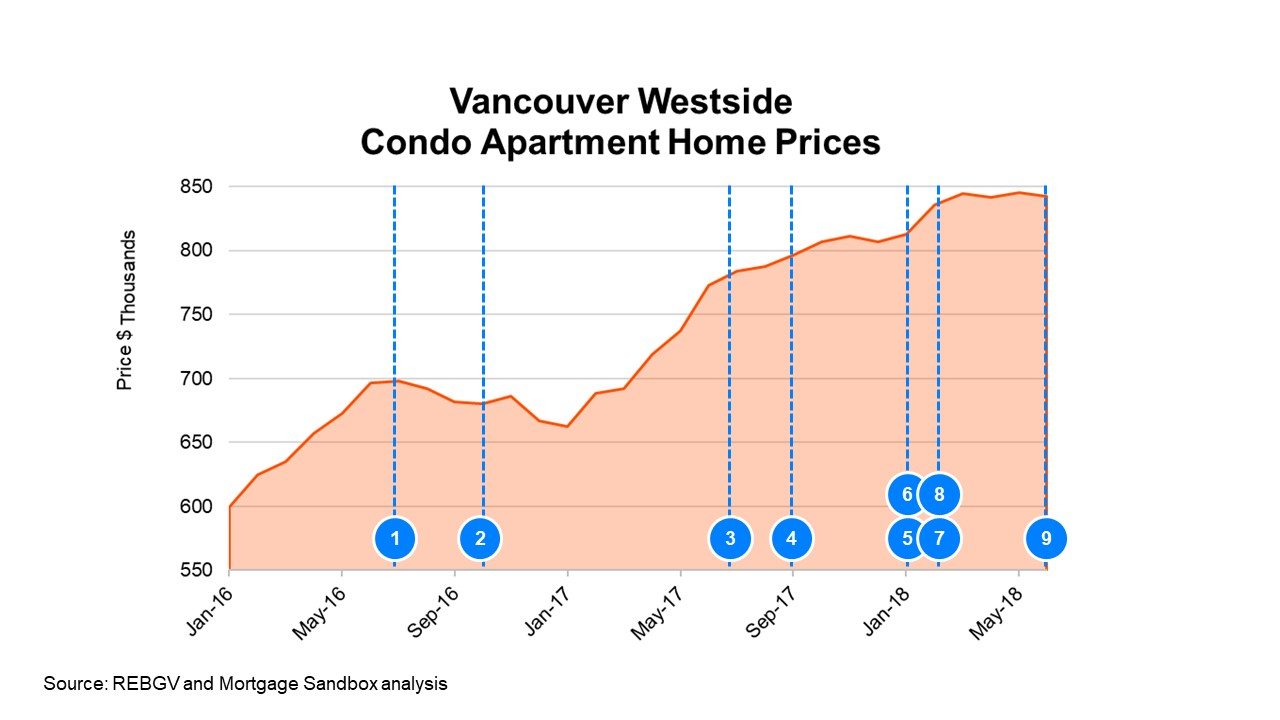 Vancouver Westside Condo Apartment Home Prices June 2018.jpg