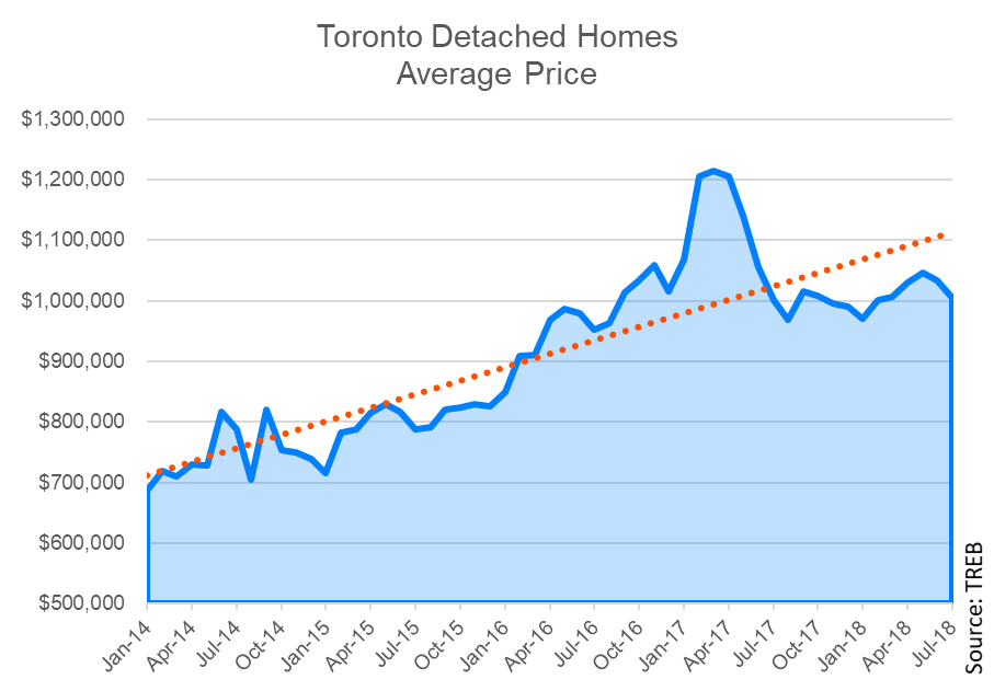 toronto-detached-home-price-chart