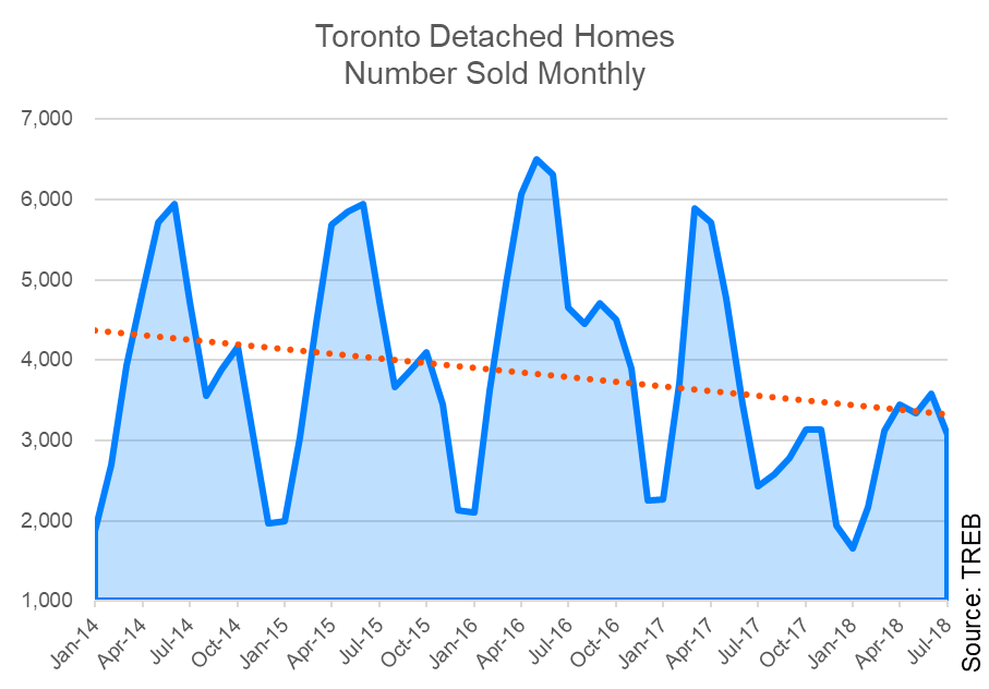 toronto-detached-number-sold-chart
