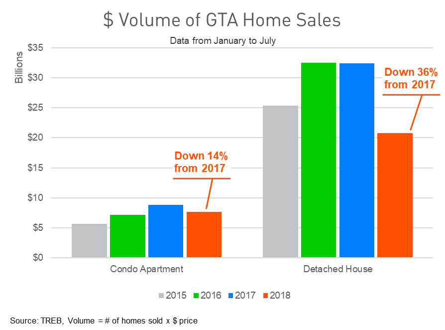 dollar-volume-sale-GTA