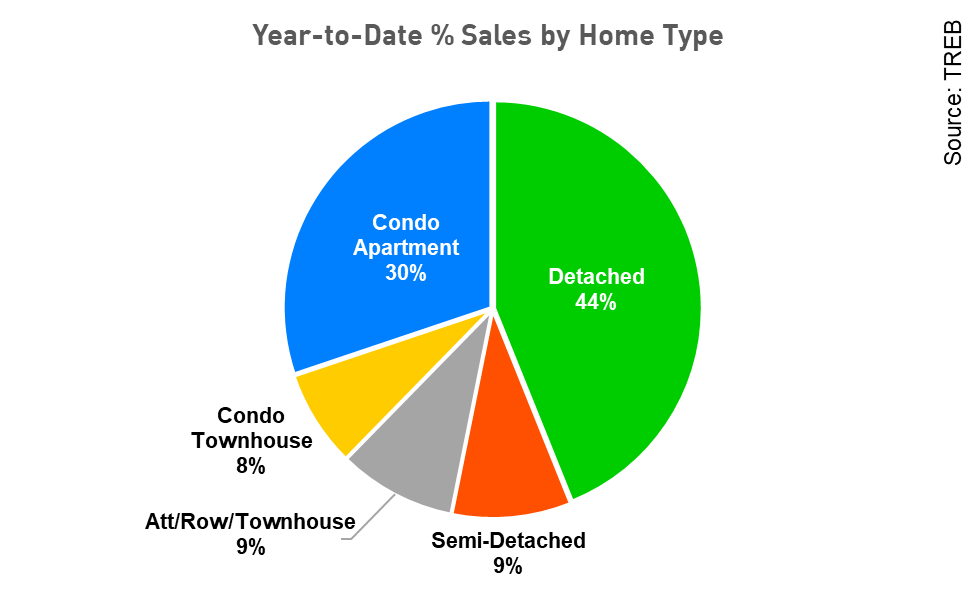 Sales type Pie chart.png