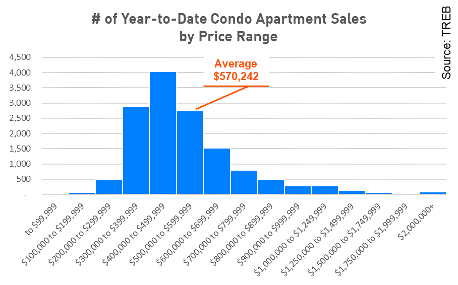Condo price distribution.png
