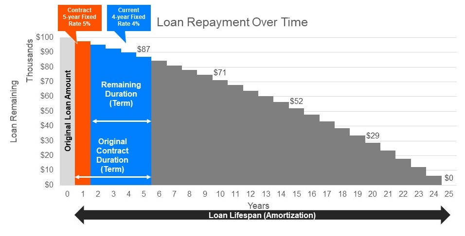 repayment over time explanation.jpg