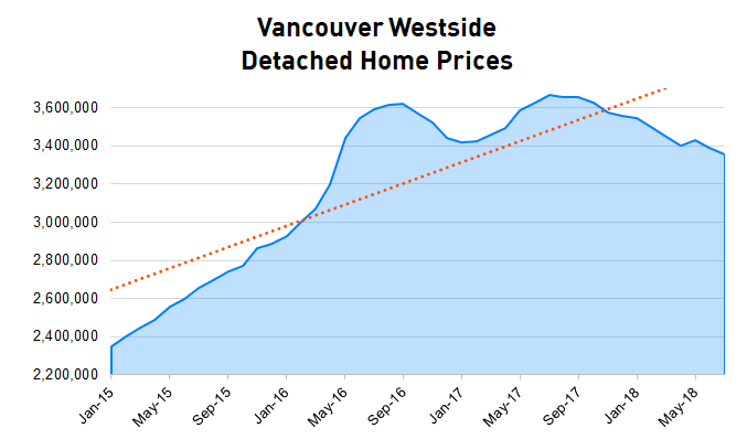 van-westside-detached-price.png