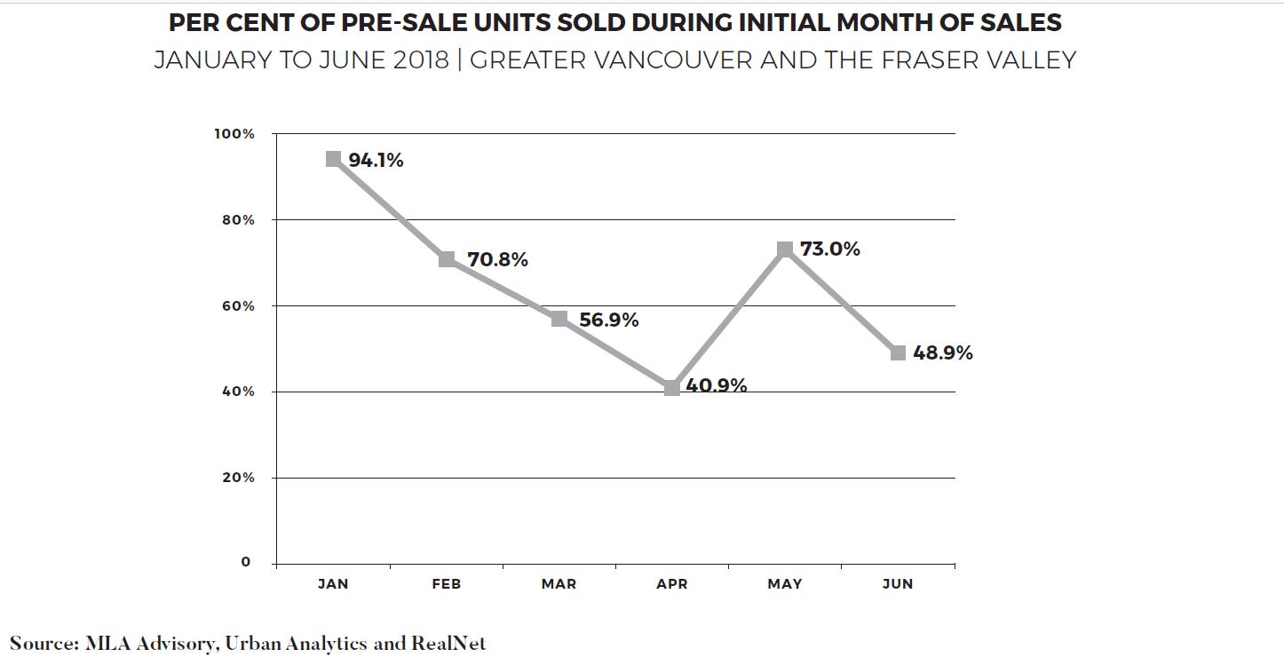 percent-presale-sold.png