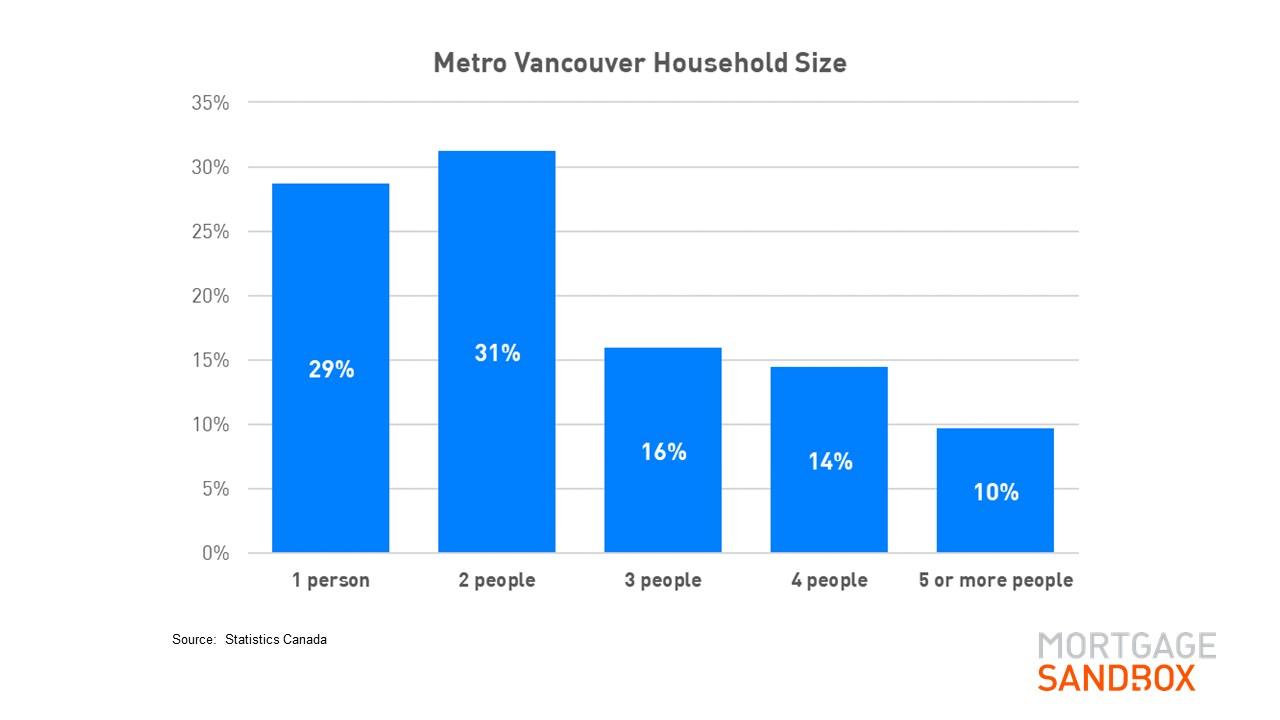 Metro-Vancouver-Household-Size.jpg