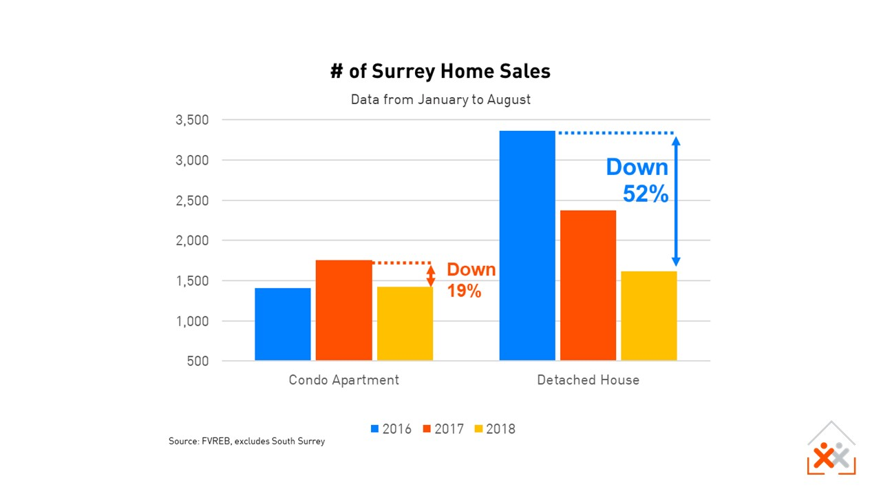 Surrey Home Sales to Aug 2018