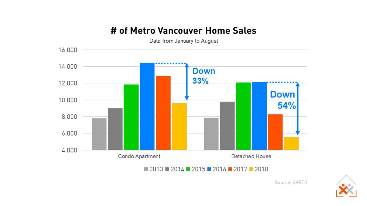 Metro Vancouver Home Sales to Aug 2018