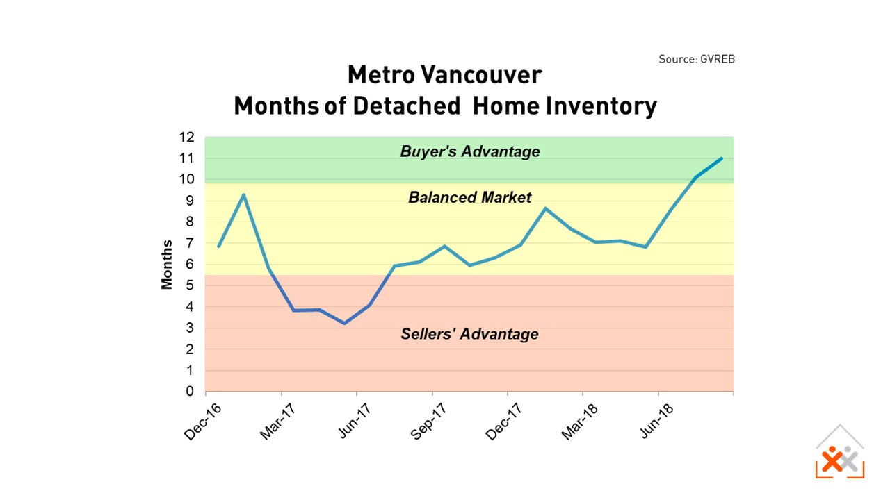 Metro Vancouver House Supply to Aug 2018
