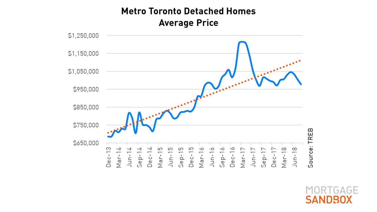 Long Term House Price Metro Toronto