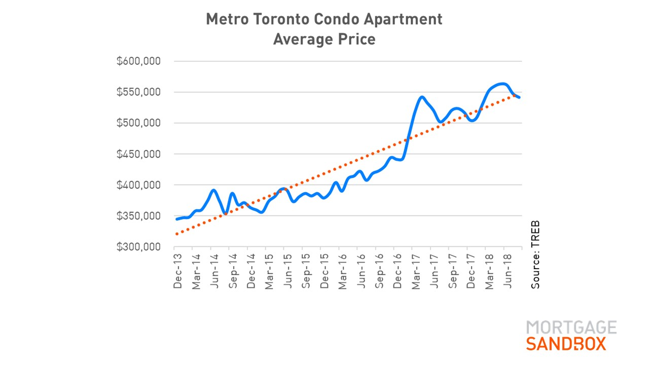 Condo Apartment Prices Metro Toronto.JPG