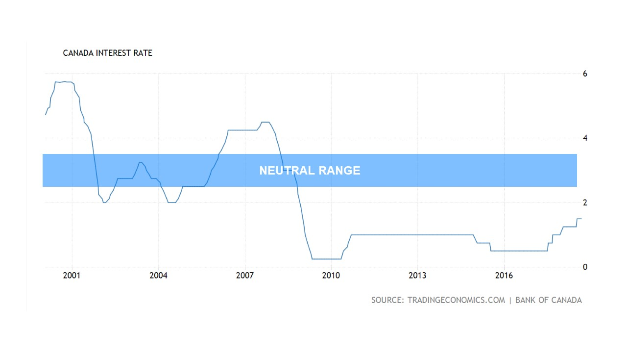 Bank of Canada Neutral Rate