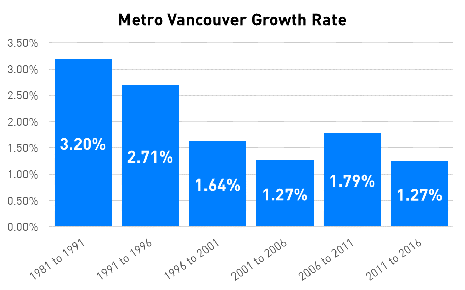 metro vancouver population growth.png