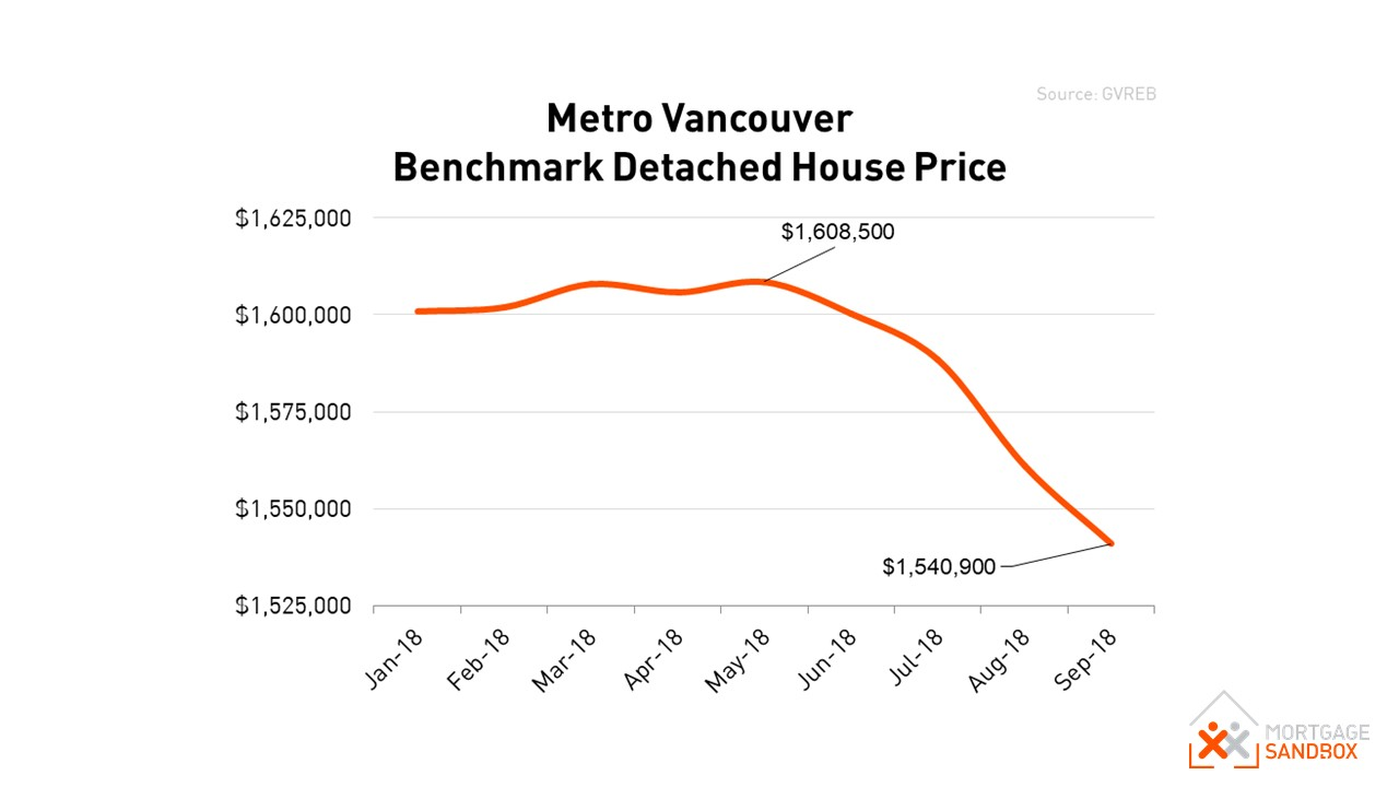 Metro Vancouver Detached Home Price.JPG