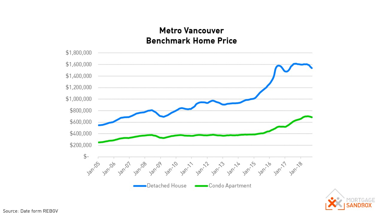 Metro Vancouver house and condo Price 2005 to 2018.JPG