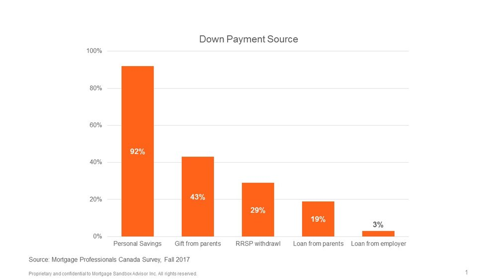 Down+Payment+Sources+2017.jpg