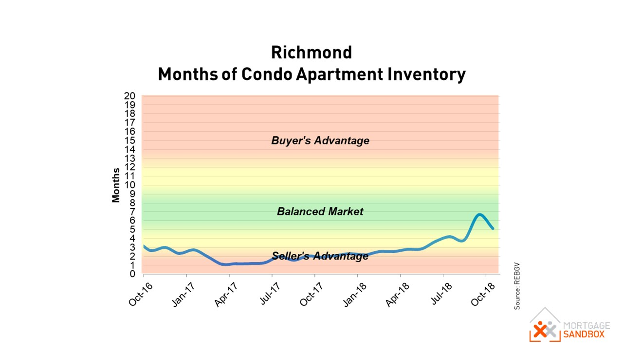 Richmond Condo Conditions.JPG