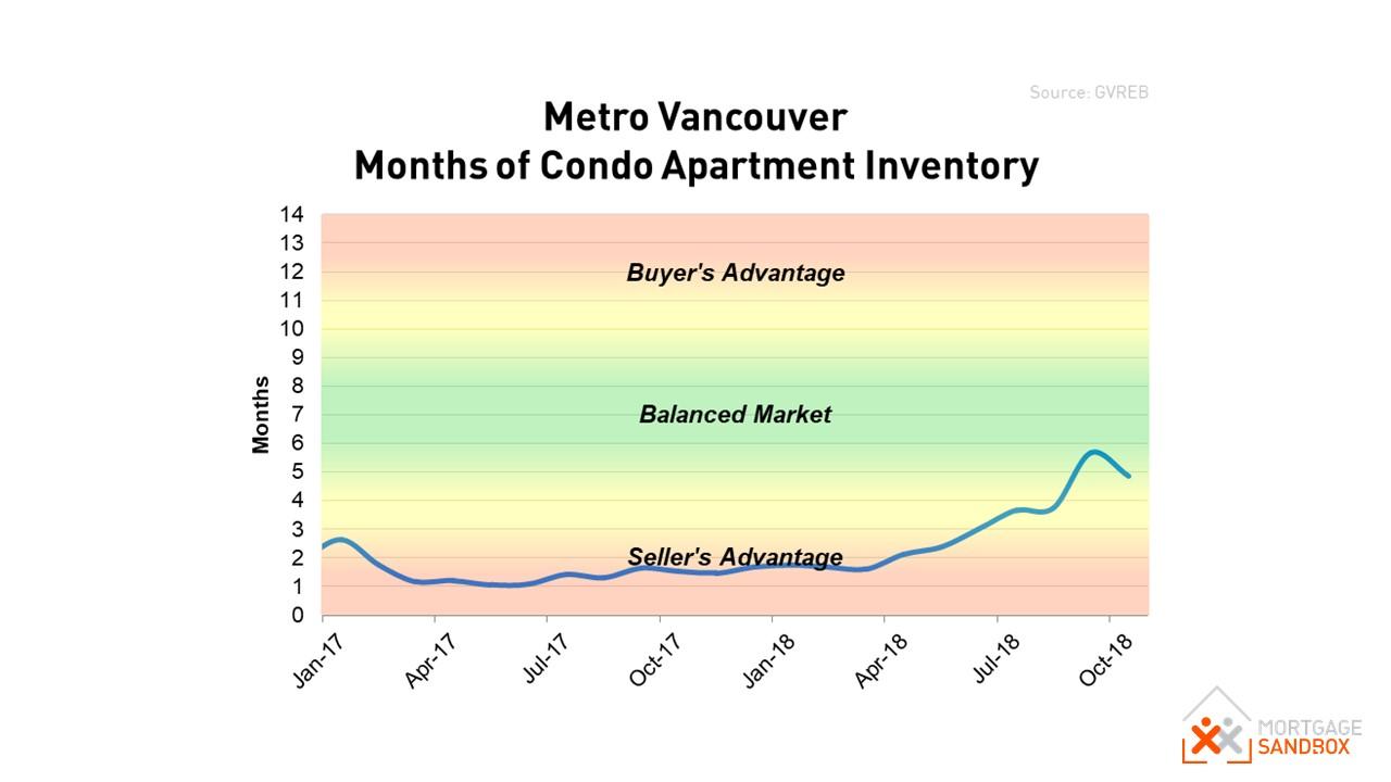 Metro Vancouver Condo Market Balance.JPG