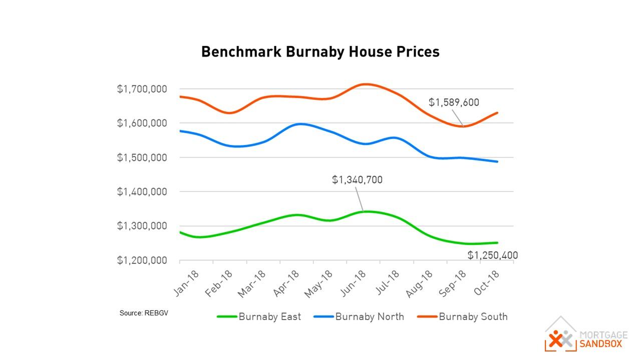 Burnaby House Benchmark Prices.JPG