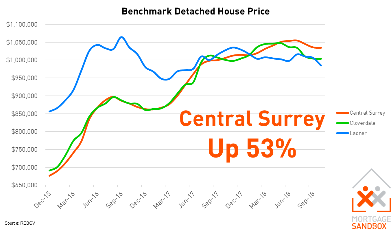 Central Surrey and Cloverdale Benchmark Detached House Price