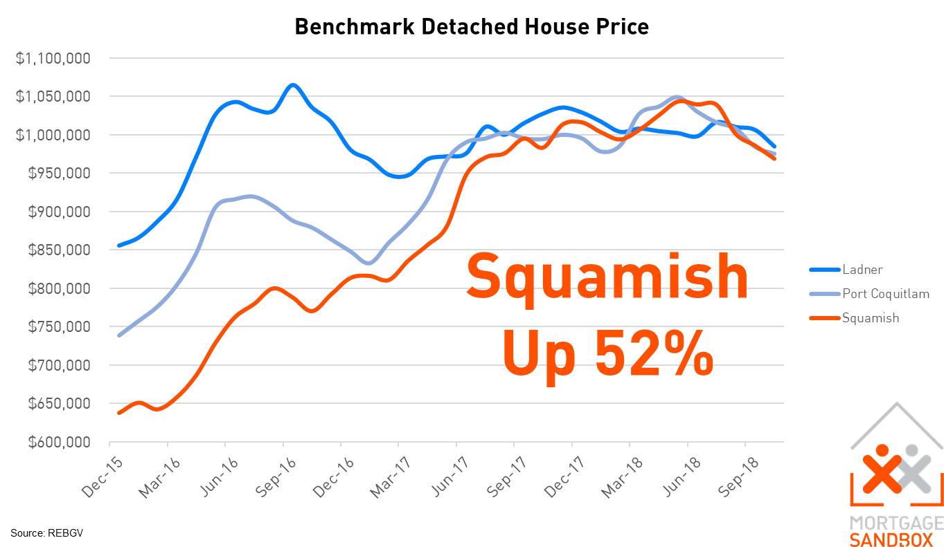 Squamish Benchmark Detached House Price