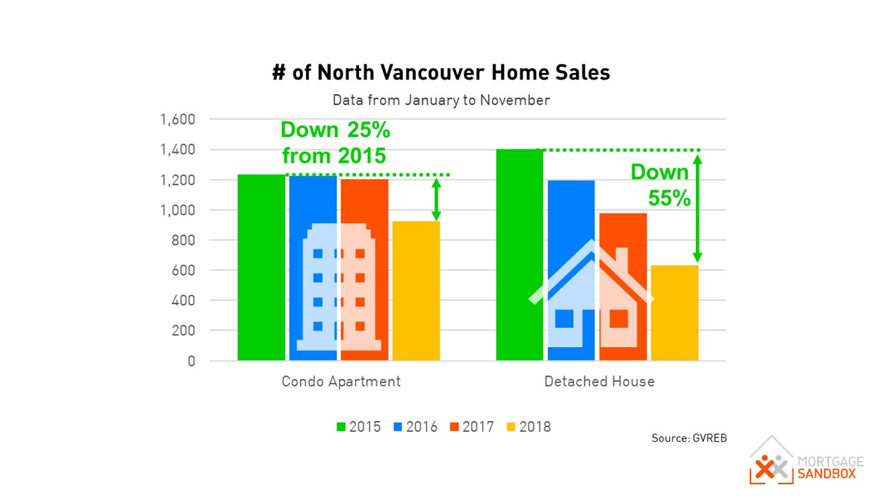 North Vancouver Condo and House Sales January to November