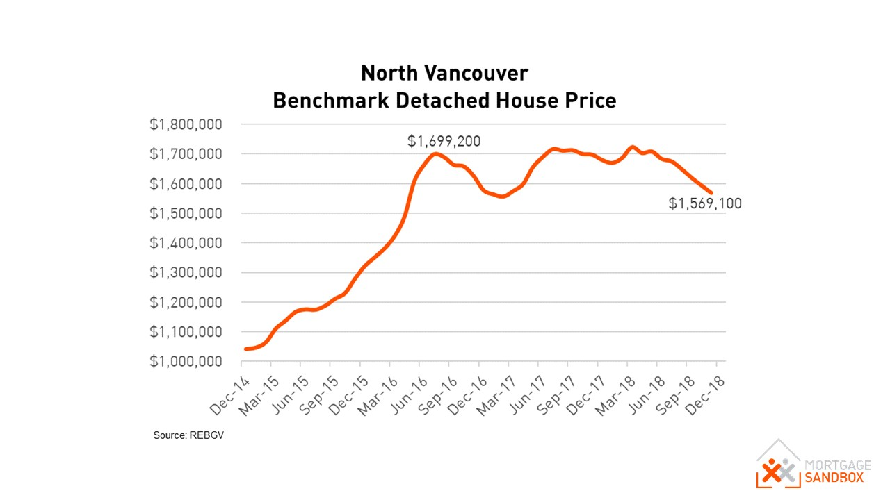 North Vancouver Benchmark House Prices 2014 to 2018