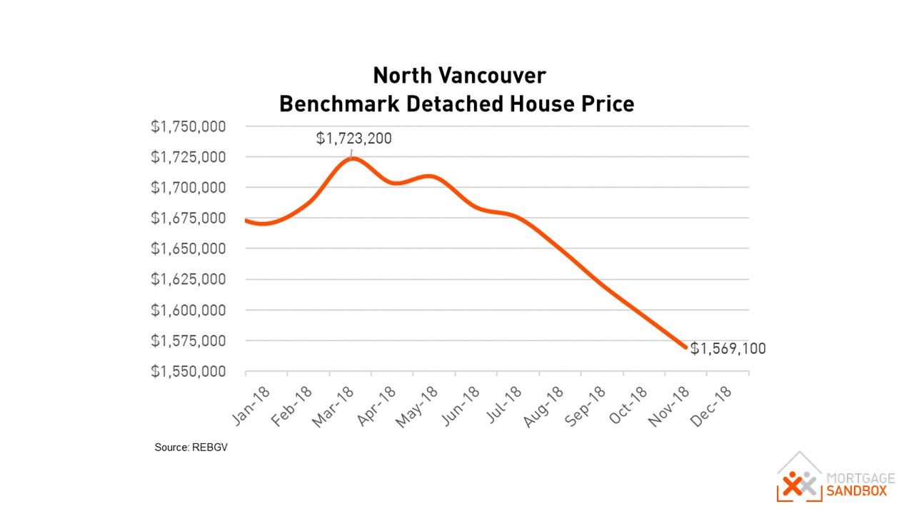 North Vancouver Benchmark House Price 2018