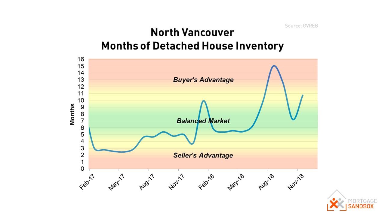 North Vancouver House Market Conditions Dec 2018