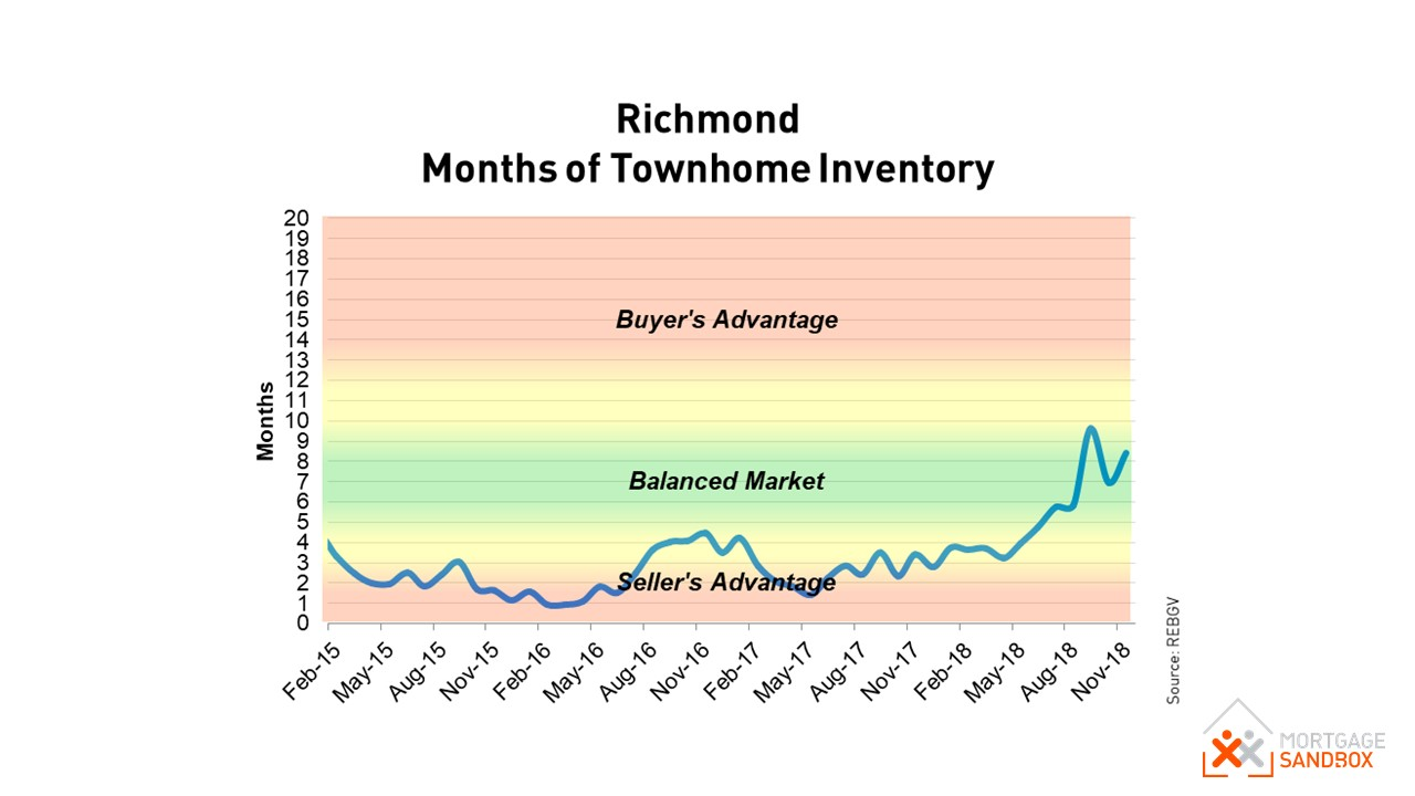Richmond Townhouse Market Conditions - Buyers Market