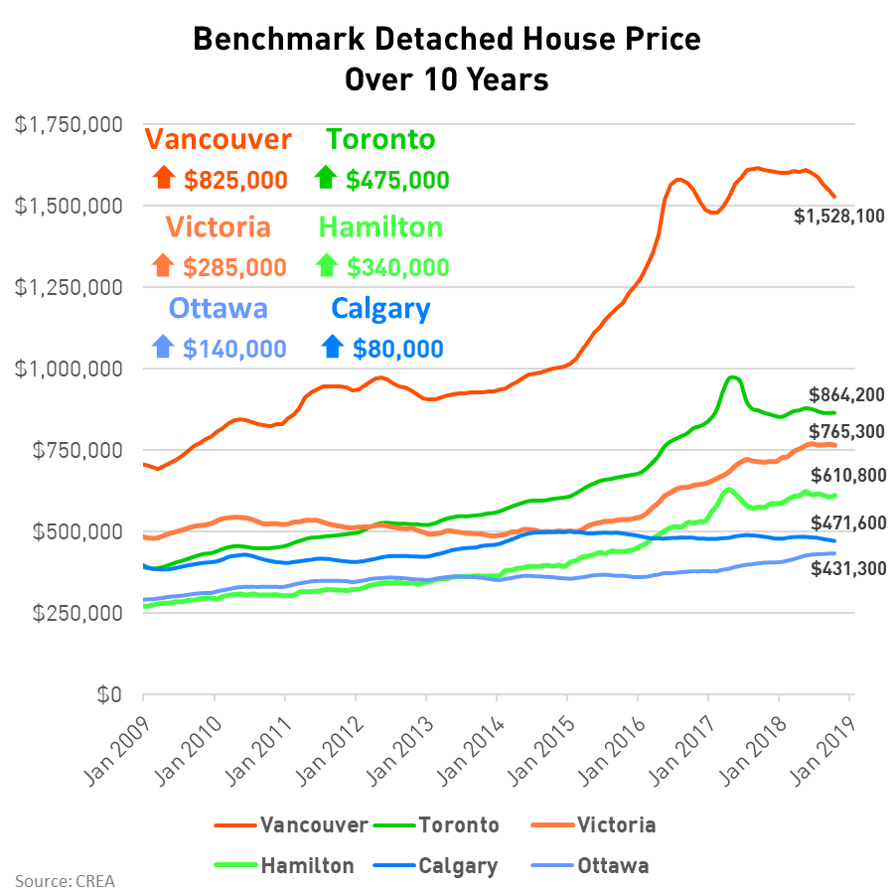 Canadian Detached House Prices Over 10 Years