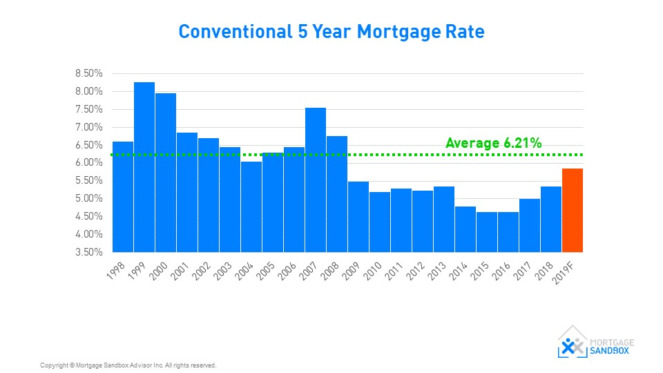 Conventional 5-Year Mortgage Rate