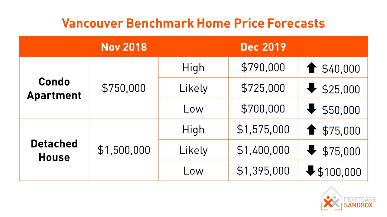 Vancouver Benchmark House and Condo Price Forecasts 2019