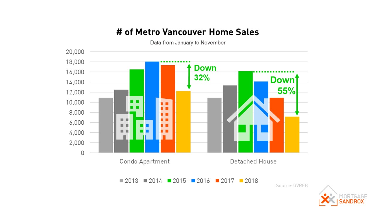 Vancouver Home Sales 2013 to 2018