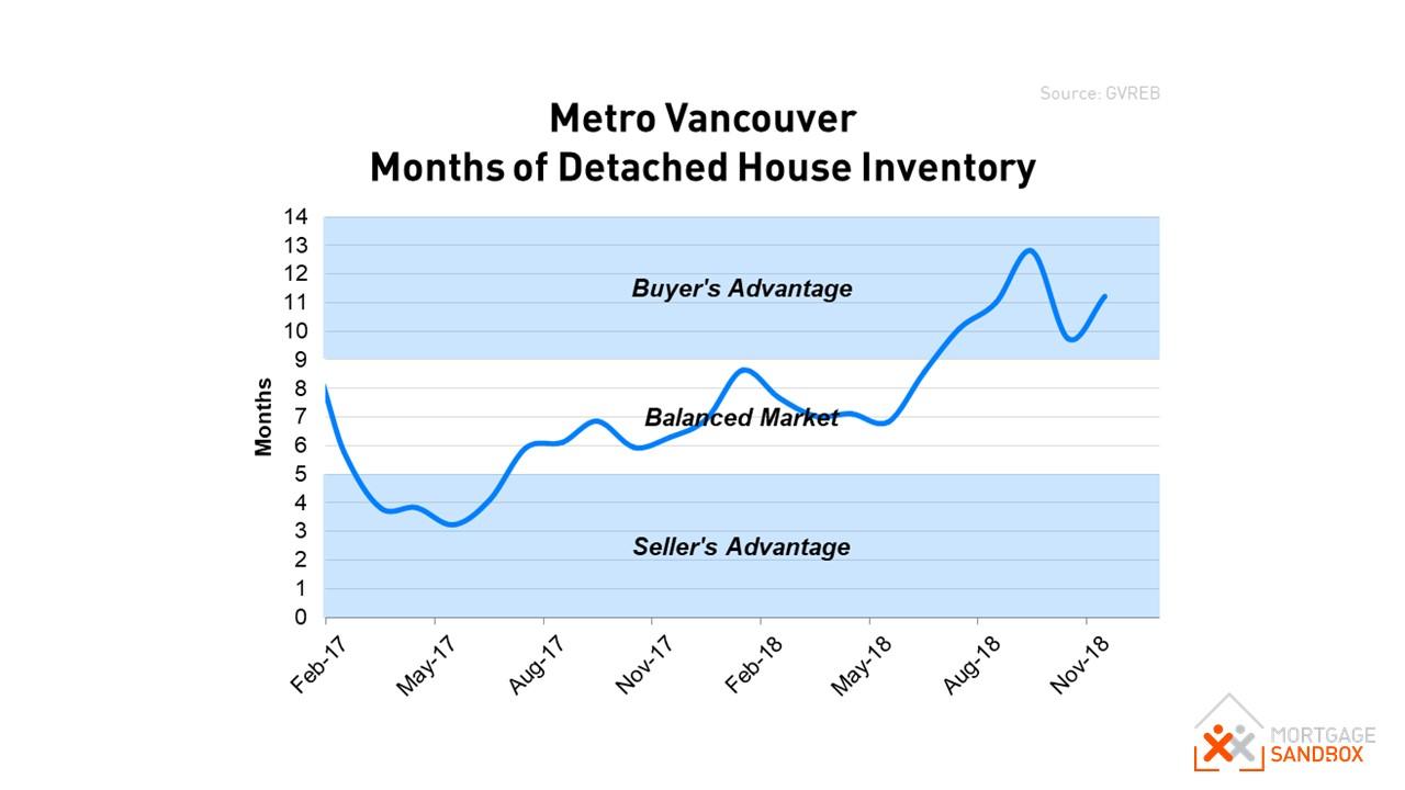 Metro Vancouver Detached House Market Balance 2017 - 2018.