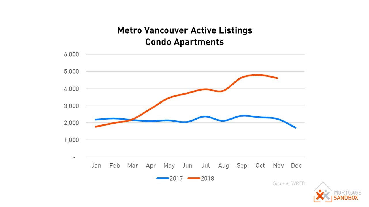Metro Vancouver Condos for Sale 2017 vs 2018