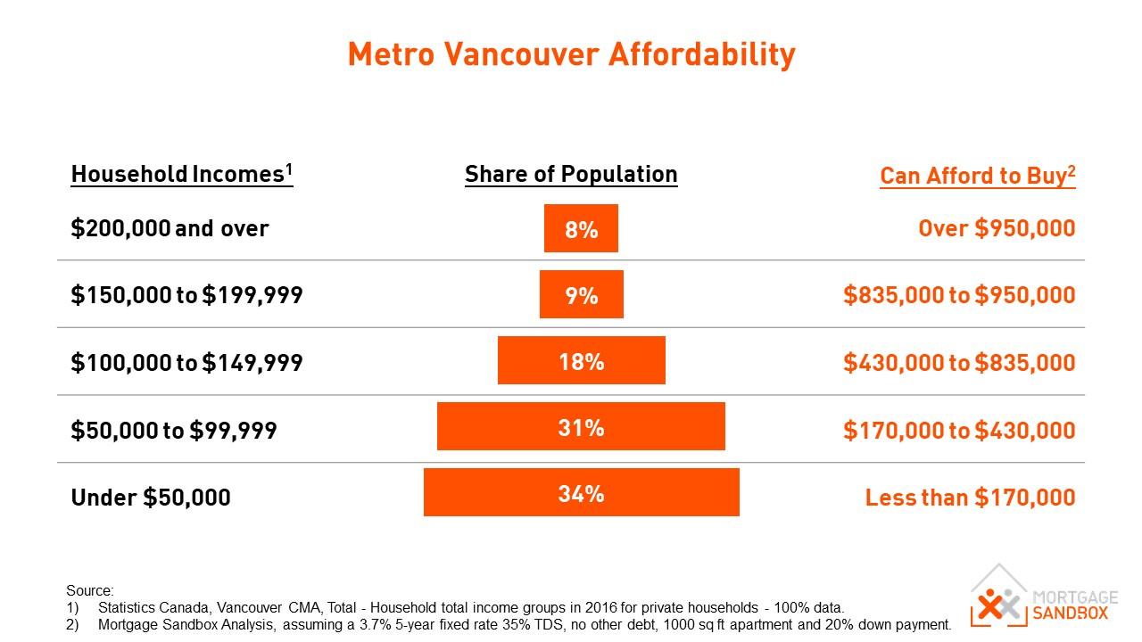Metro Vancouver Housing Affordability Dec 2018