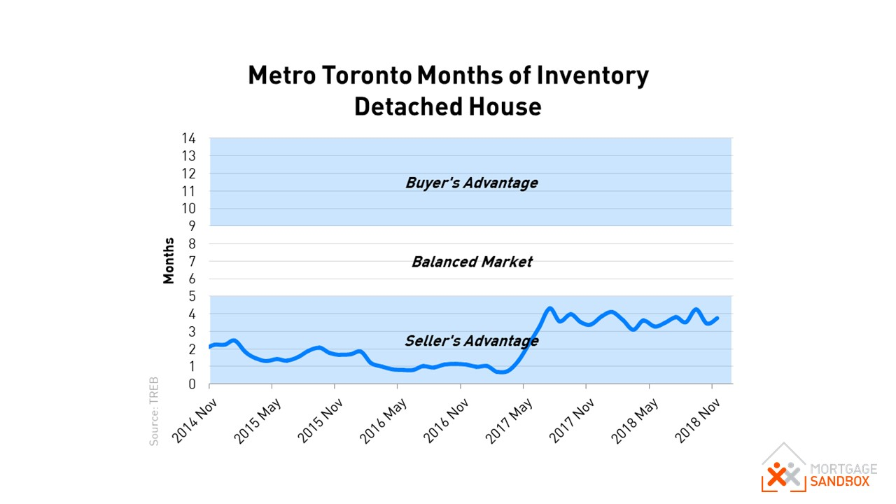 Toronto Months of Inventory (Supply) Detached Houses