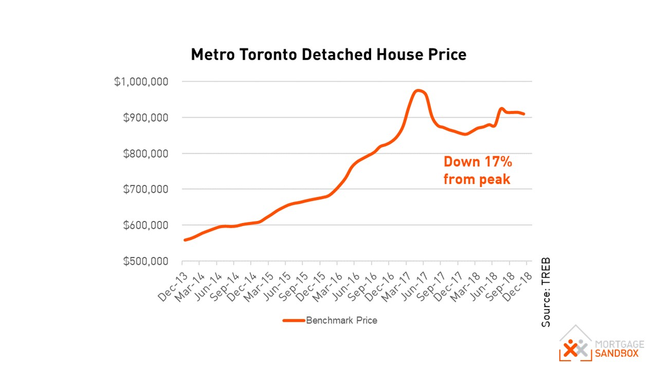 Metro Toronto Benchmark Detached House Price
