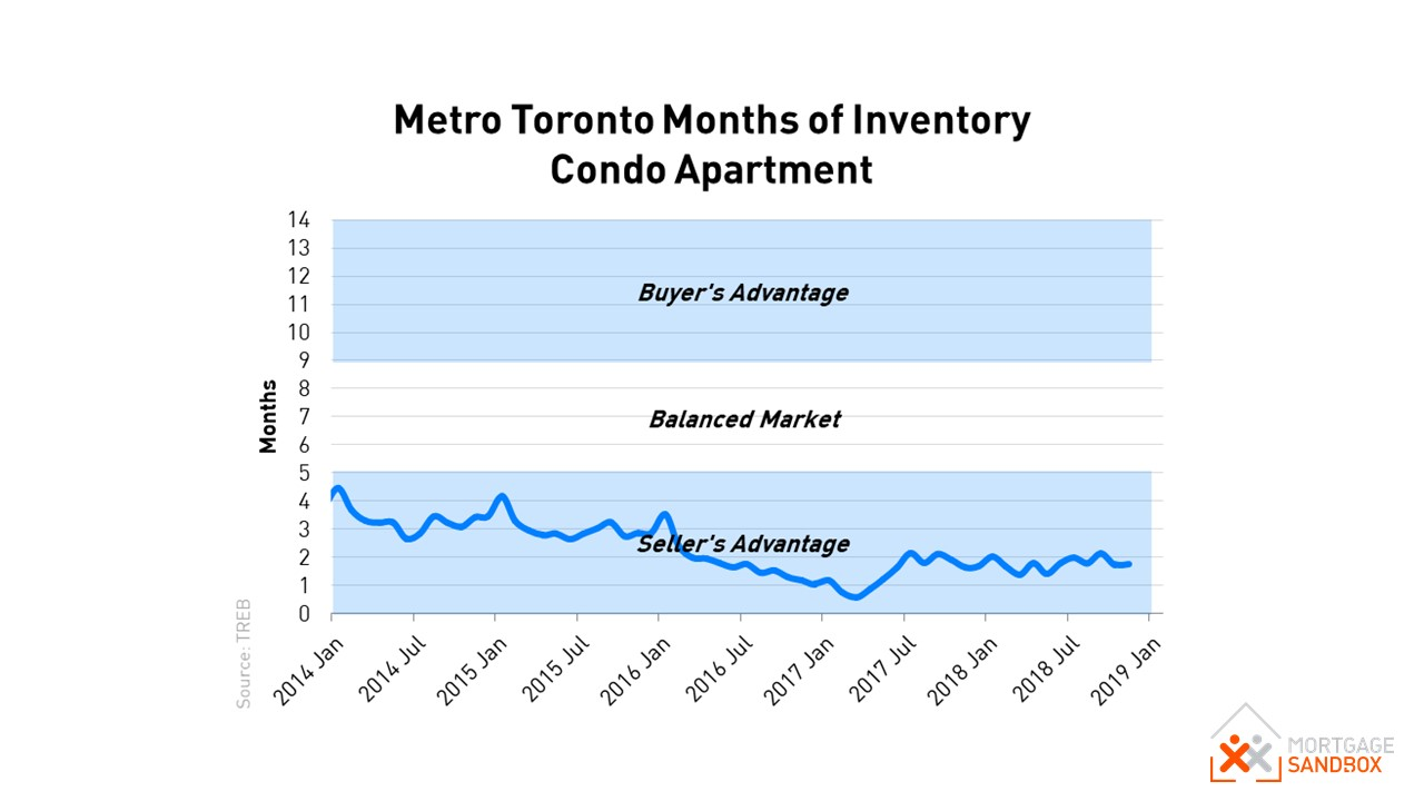 Toronto Months of Inventory (Supply) Condo Apartments