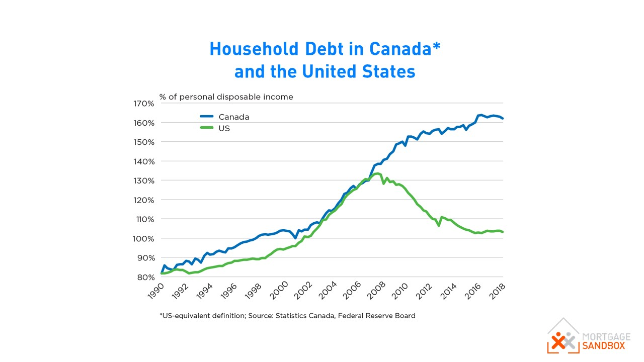 US and Canada Household Debt