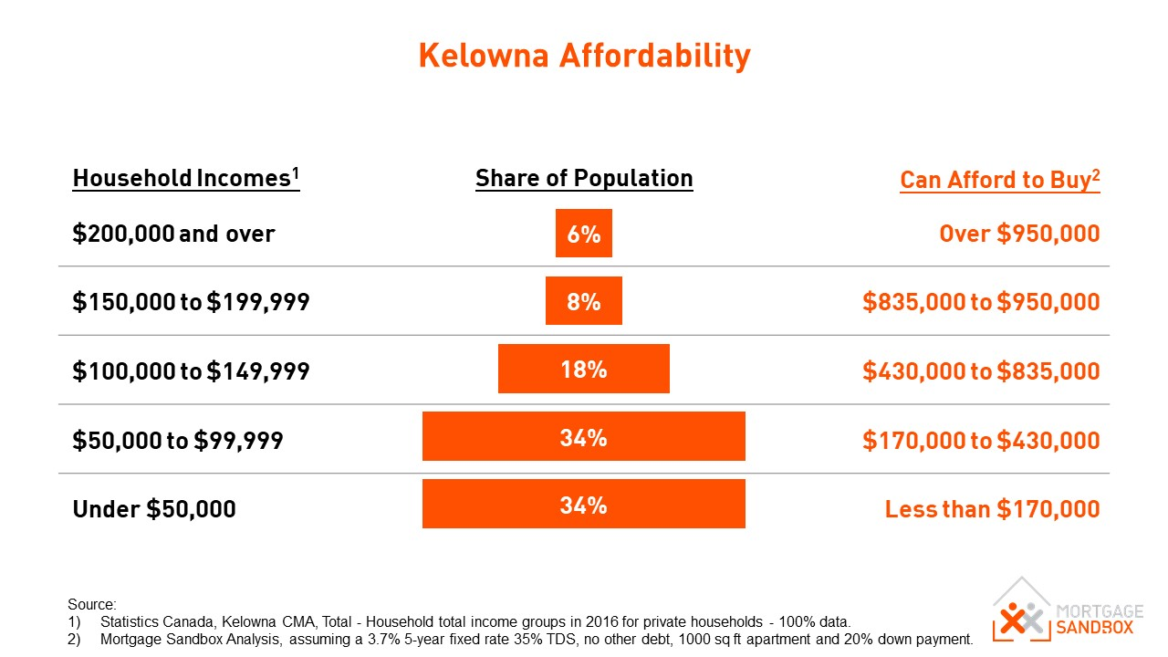 Relationship Between House Prices and Income - Kelowna