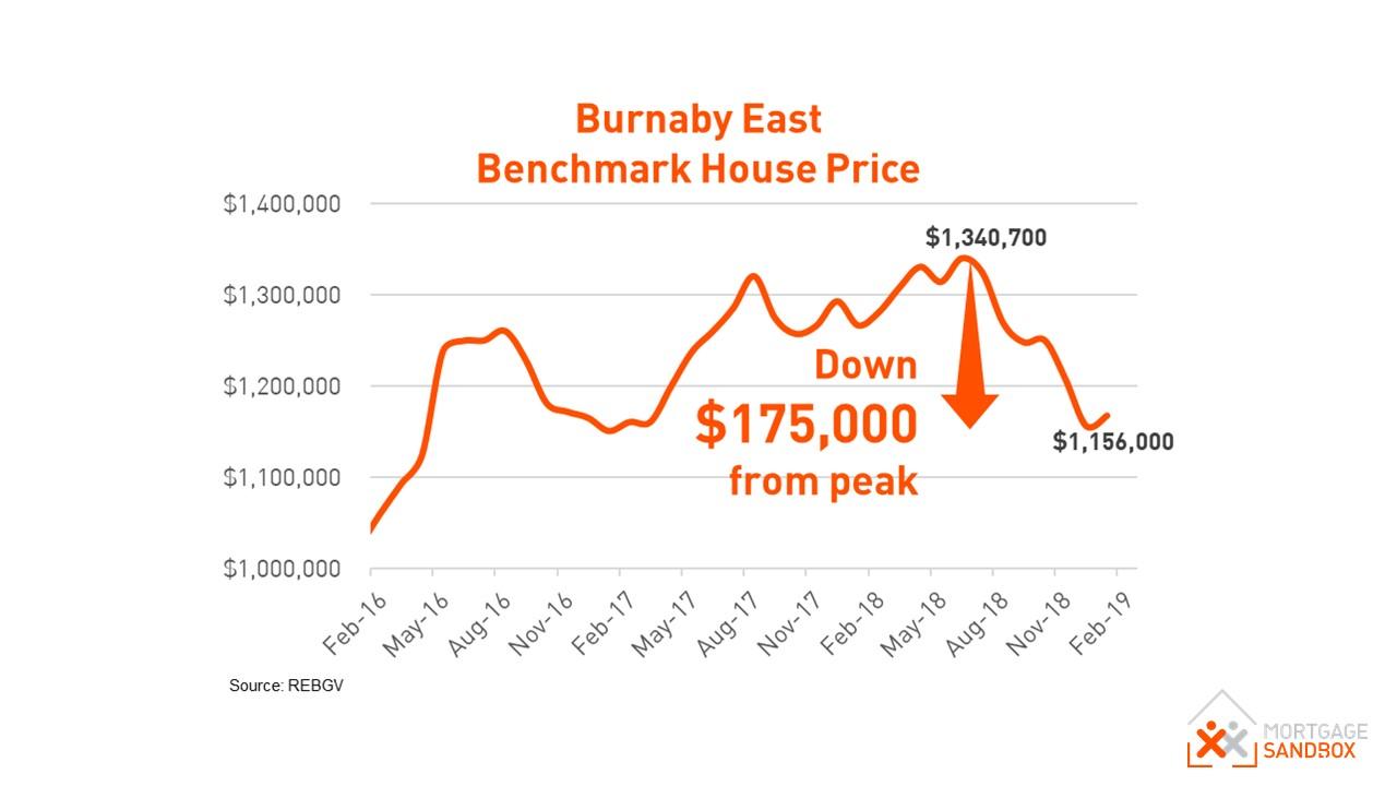 East Burnaby House Price