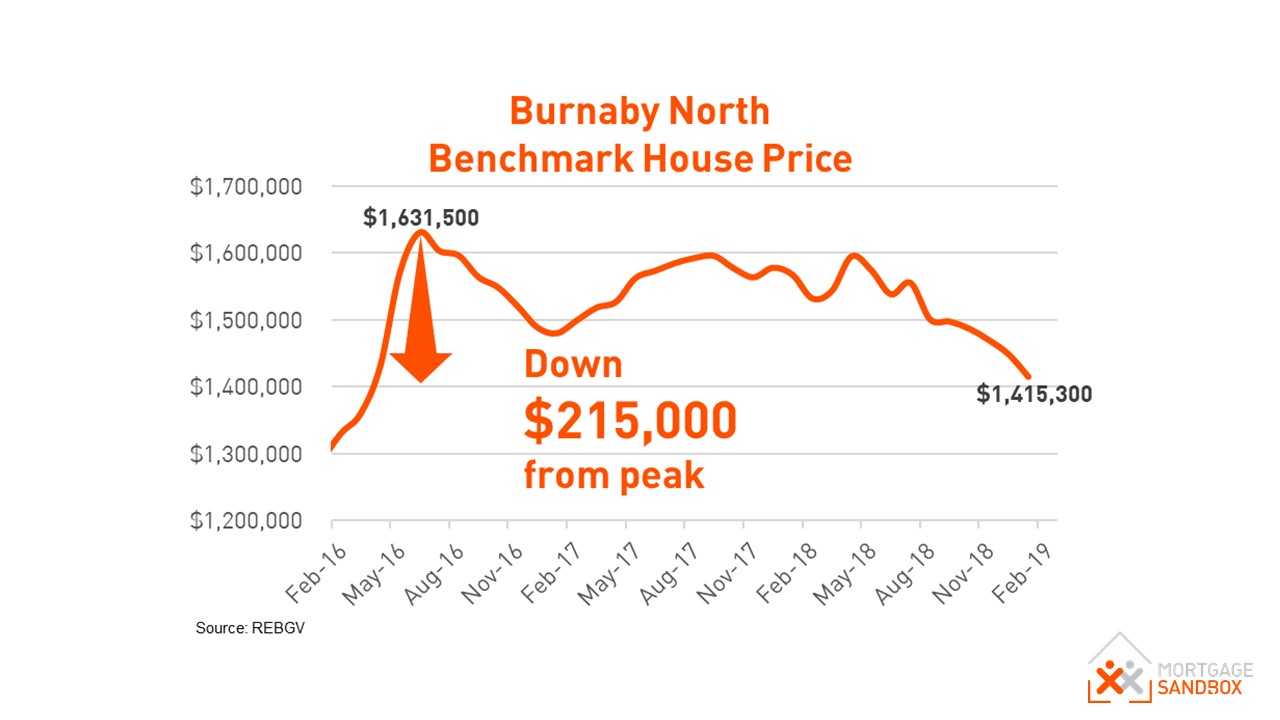North Burnaby House Price