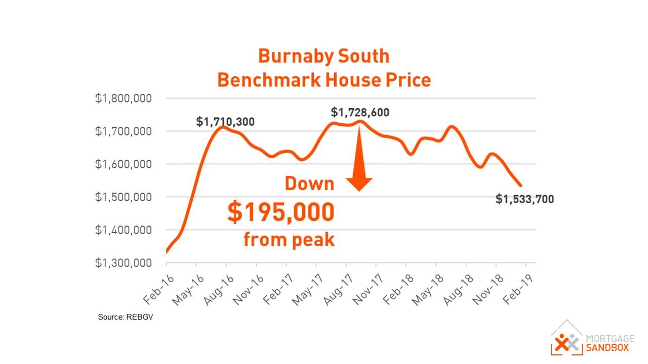 South Burnaby House Price